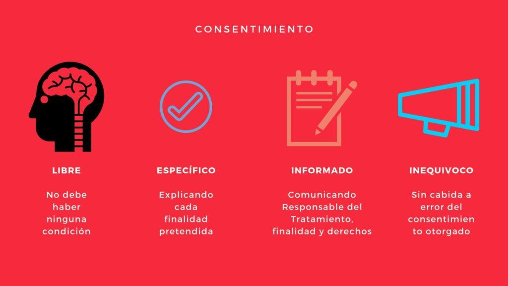 Características del consentimiento expreso