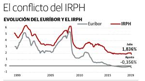 Evolución IRPH